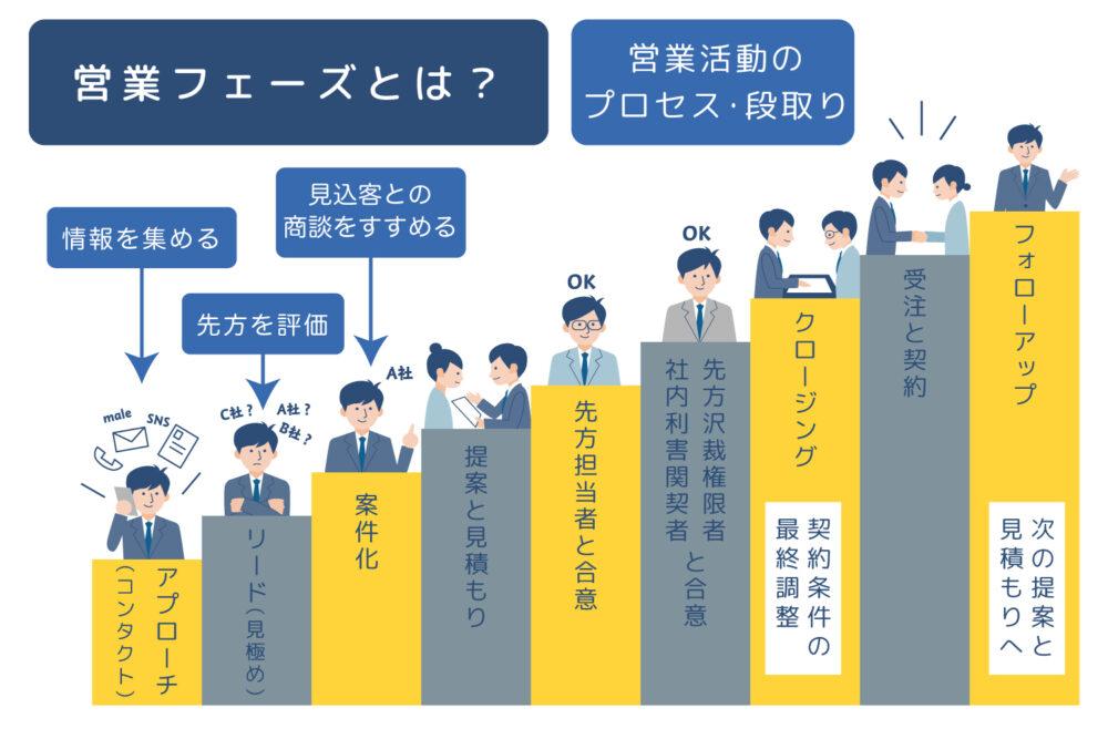 営業フェーズ(プロセス)の図