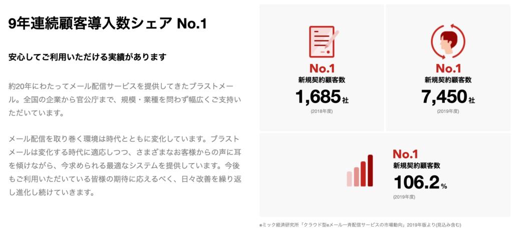 ブラストメールは9年連続顧客導入数シェア No.1