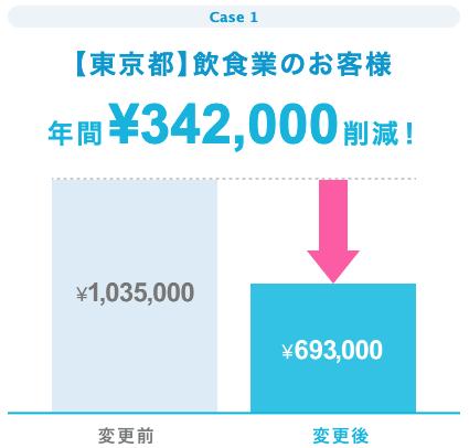中には、34万円も報酬を下げた事例も!