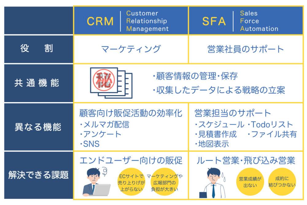 CRMとSFAの違いを現した図