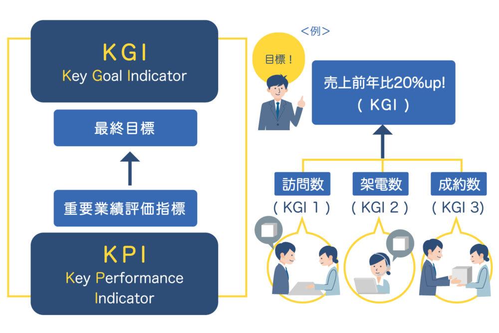 KPIとKGIの違いを表現した図